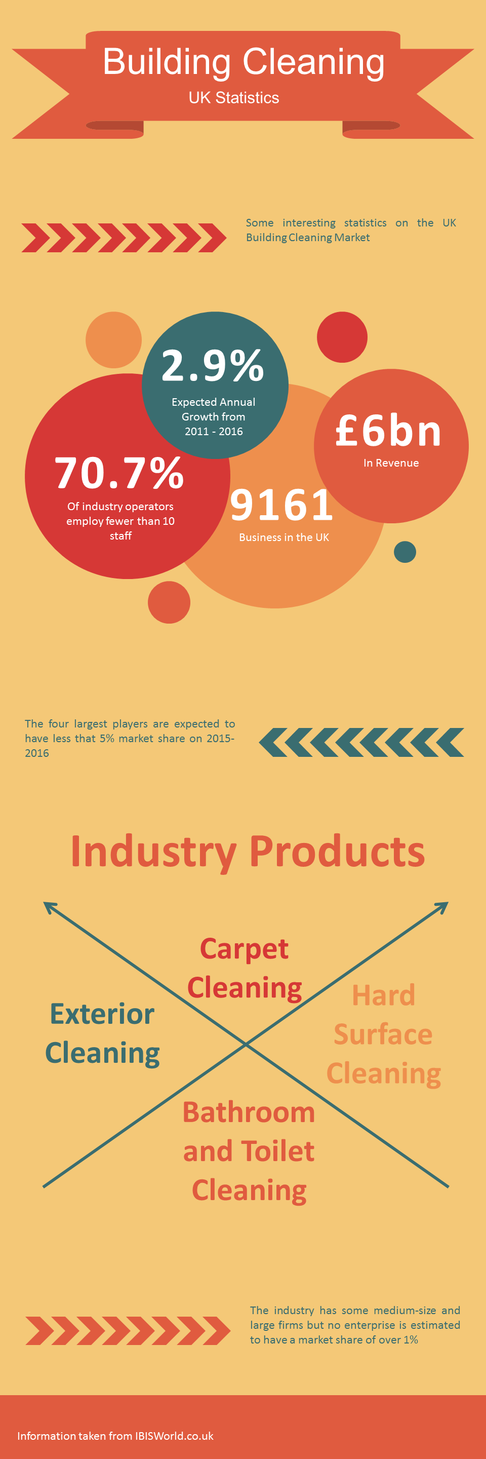 Cleaning Statistics In The Uk Startcarpetcleaning Co Uk